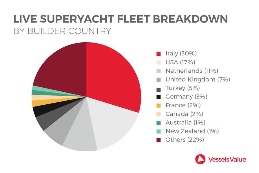 المصدر: VesselsValue.com