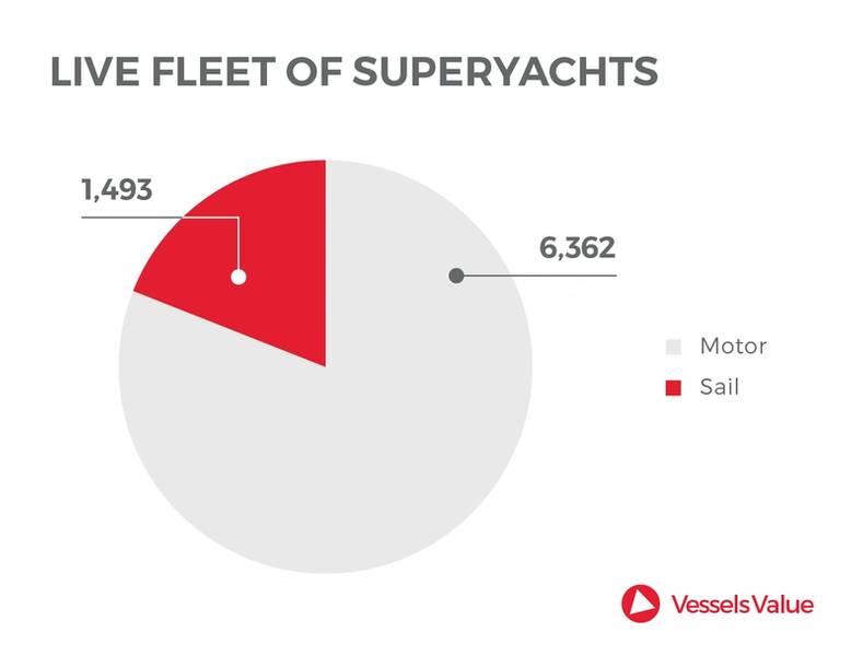 Fonte: VesselsValue.com