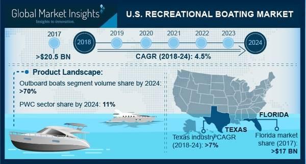 Фото предоставлено Global Market Insights