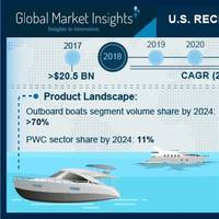 Photo courtesy of Global Market Insights