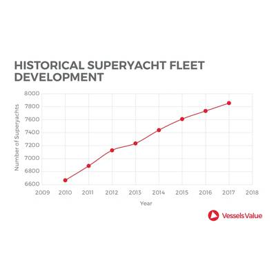 Source: VesselsValue.com
